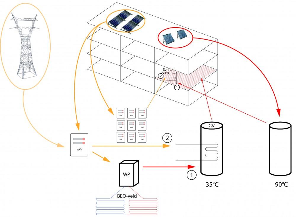 Abscis Architecten - vooruitstrevende technieken: fossielvrij en energie-efficiënt